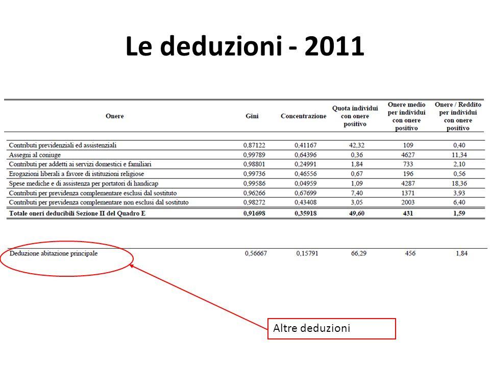 Le deduzioni - 2011 Altre deduzioni