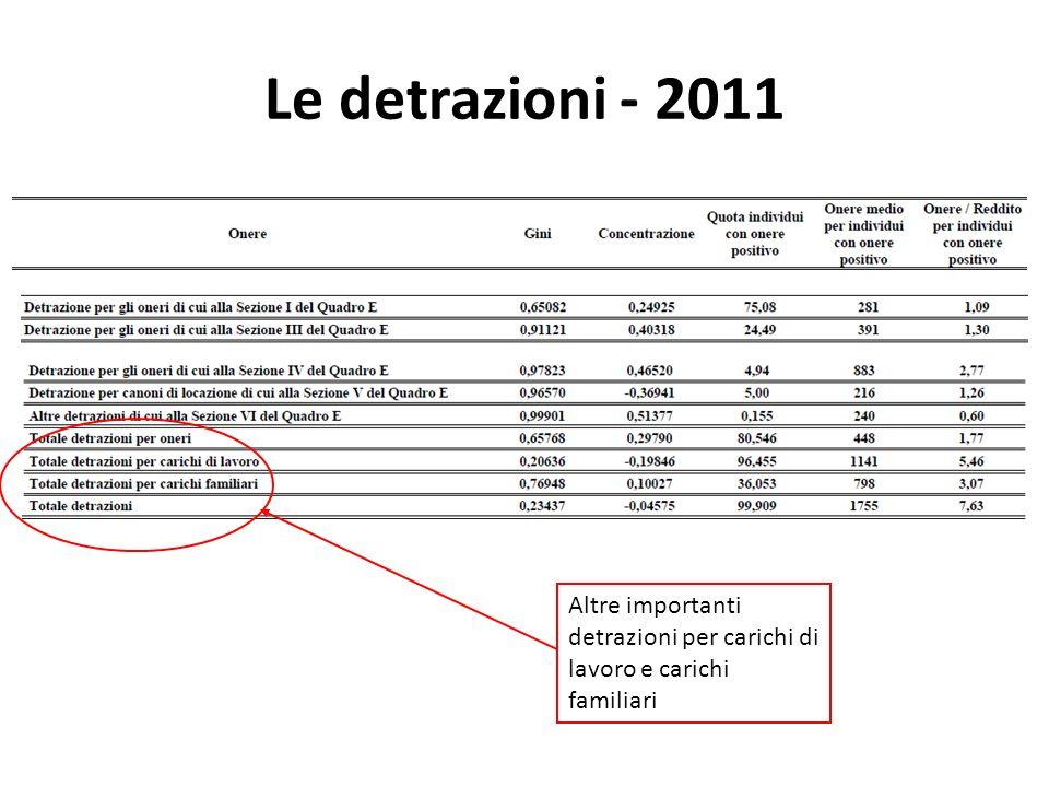 Le detrazioni - 2011 Altre importanti detrazioni per carichi di lavoro e carichi familiari