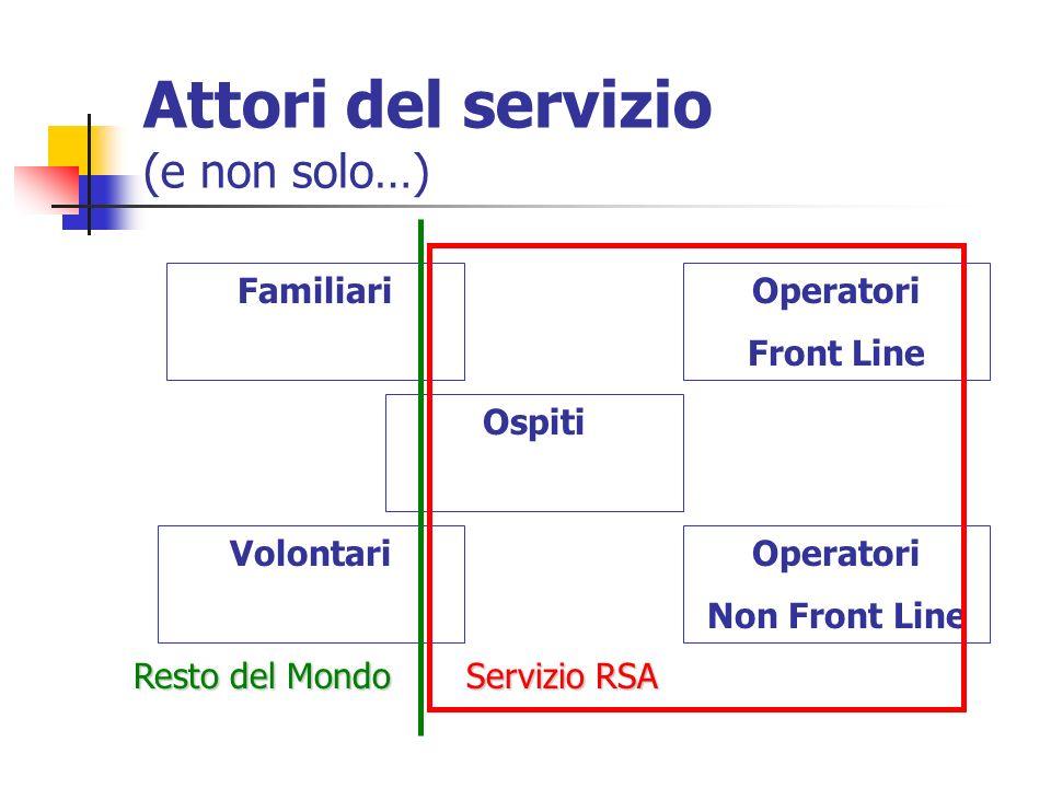 Schede Raccolta carta dei servizi e e informazioni sulle caratteristiche della struttura Qualsost forma completa Schede servizi aggiuntivi