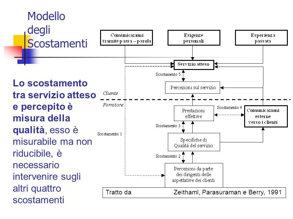 Approfondimenti… Baroni M.R. (1998). Psicologia Ambientale, Bologna, Il Mulino Laicardi C.