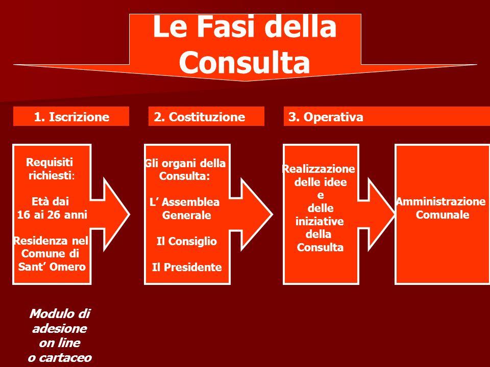 1. Iscrizione Le Fasi della Consulta 2. Costituzione3.