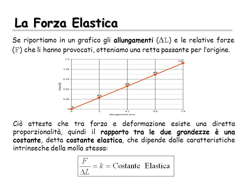 La Forza Elastica Se riportiamo in un grafico gli allungamenti ( L ) e le relative forze ( F ) che li hanno provocati, otteniamo una retta passante pe