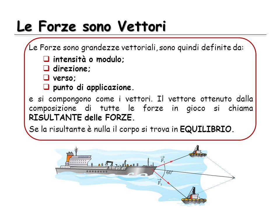 Le Forze sono Vettori Le Forze sono grandezze vettoriali, sono quindi definite da: intensità o modulo; direzione; verso; punto di applicazione. e si c