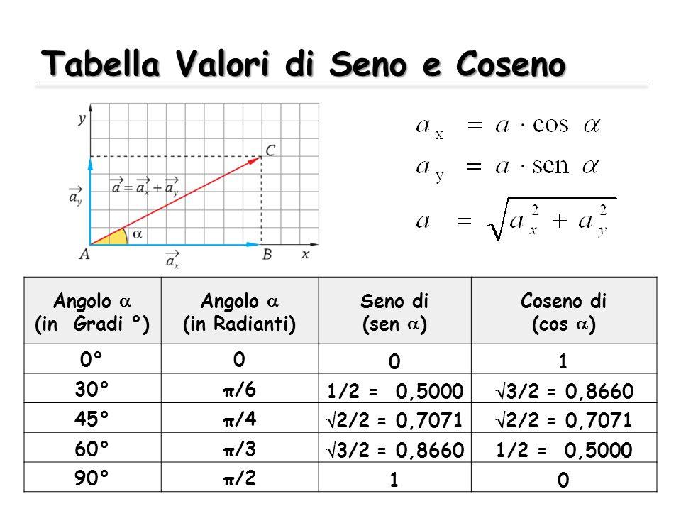Tabella Valori di Seno e Coseno Angolo (in Gradi °) Angolo (in Radianti) Seno di (sen ) Coseno di (cos ) 0°0 01 30°π/6 1/2 = 0,5000 3/2 = 0,8660 45°π/4 2/2 = 0,7071 60°π/3 3/2 = 0,86601/2 = 0,5000 90°π/2 10
