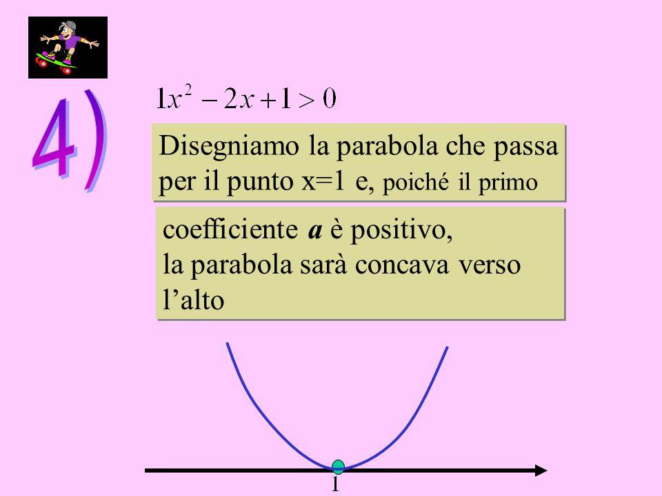 Disegniamo la parabola che passa per il punto x=1 e, poiché il primo Disegniamo la parabola che passa per il punto x=1 e, poiché il primo coefficiente