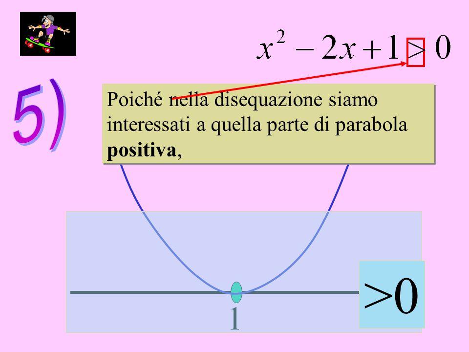 Poiché nella disequazione siamo interessati a quella parte di parabola positiva, Poiché nella disequazione siamo interessati a quella parte di parabol