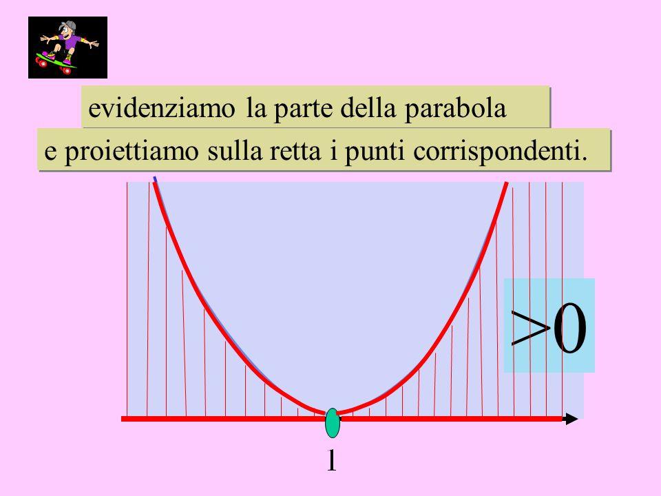 evidenziamo la parte della parabola evidenziamo la parte della parabola e proiettiamo sulla retta i punti corrispondenti. e proiettiamo sulla retta i