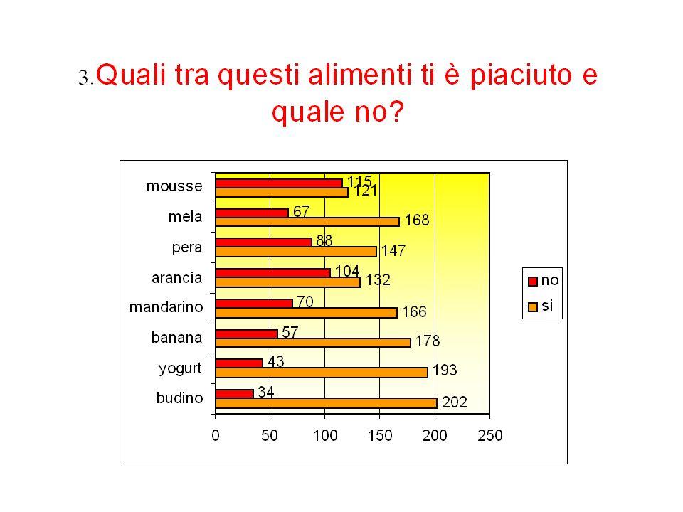 Acqua Grassi Proteine Sali minerali Zuccheri e carboidrati Vitamine
