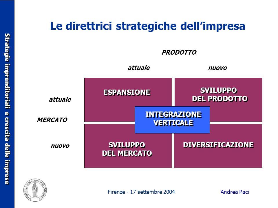Firenze - 17 settembre 2004 Le direttrici strategiche dellimpresa nuovoattuale PRODOTTO attuale nuovo MERCATO ESPANSIONE SVILUPPO DEL PRODOTTO SVILUPP