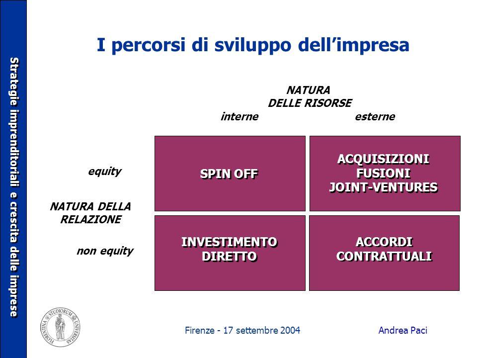 Firenze - 17 settembre 2004 I percorsi di sviluppo dellimpresa esterneinterne NATURA DELLE RISORSE equity non equity NATURA DELLA RELAZIONE SPIN OFF A
