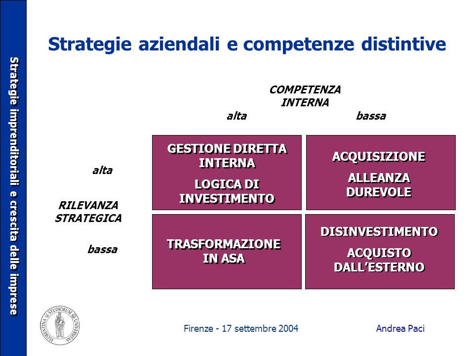 Firenze - 17 settembre 2004 Strategie aziendali e competenze distintive Strategie imprenditoriali e crescita delle imprese bassaalta COMPETENZA INTERN