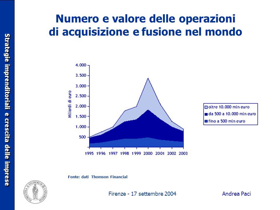 Firenze - 17 settembre 2004 Numero e valore delle operazioni di acquisizione e fusione nel mondo Strategie imprenditoriali e crescita delle imprese Fo