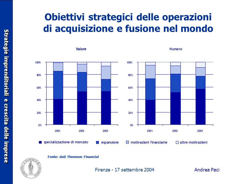Firenze - 17 settembre 2004 Obiettivi strategici delle operazioni di acquisizione e fusione nel mondo Strategie imprenditoriali e crescita delle impre
