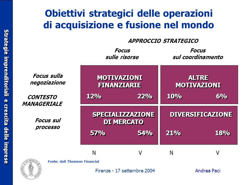Firenze - 17 settembre 2004 Obiettivi strategici delle operazioni di acquisizione e fusione nel mondo APPROCCIO STRATEGICO Focus sul coordinamento Foc
