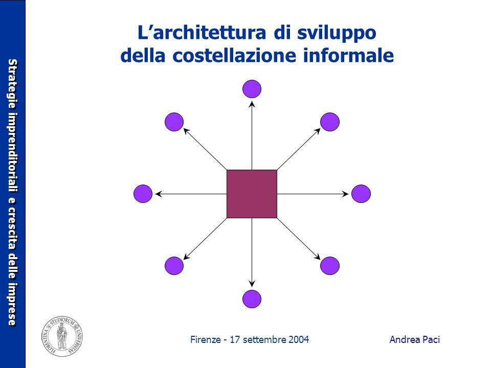 Firenze - 17 settembre 2004 Larchitettura di sviluppo della costellazione informale Strategie imprenditoriali e crescita delle imprese Andrea Paci