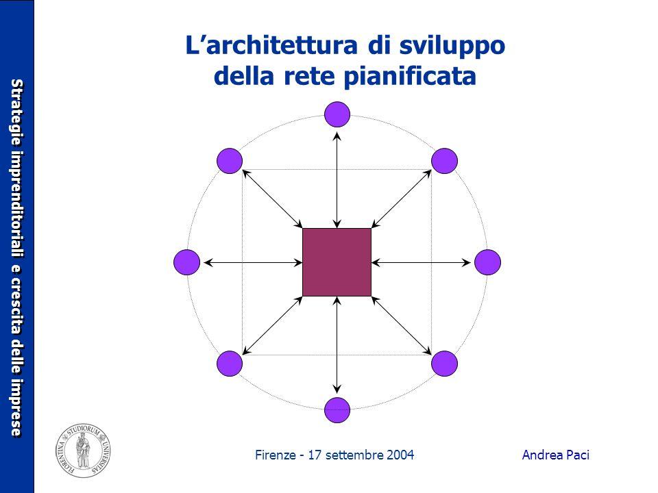 Firenze - 17 settembre 2004 Larchitettura di sviluppo della rete pianificata Strategie imprenditoriali e crescita delle imprese Andrea Paci