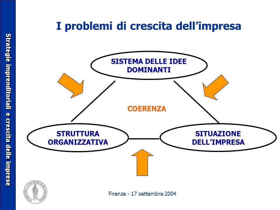 Firenze - 17 settembre 2004 I problemi di crescita dellimpresa SISTEMA DELLE IDEE DOMINANTI Strategie imprenditoriali e crescita delle imprese STRUTTU