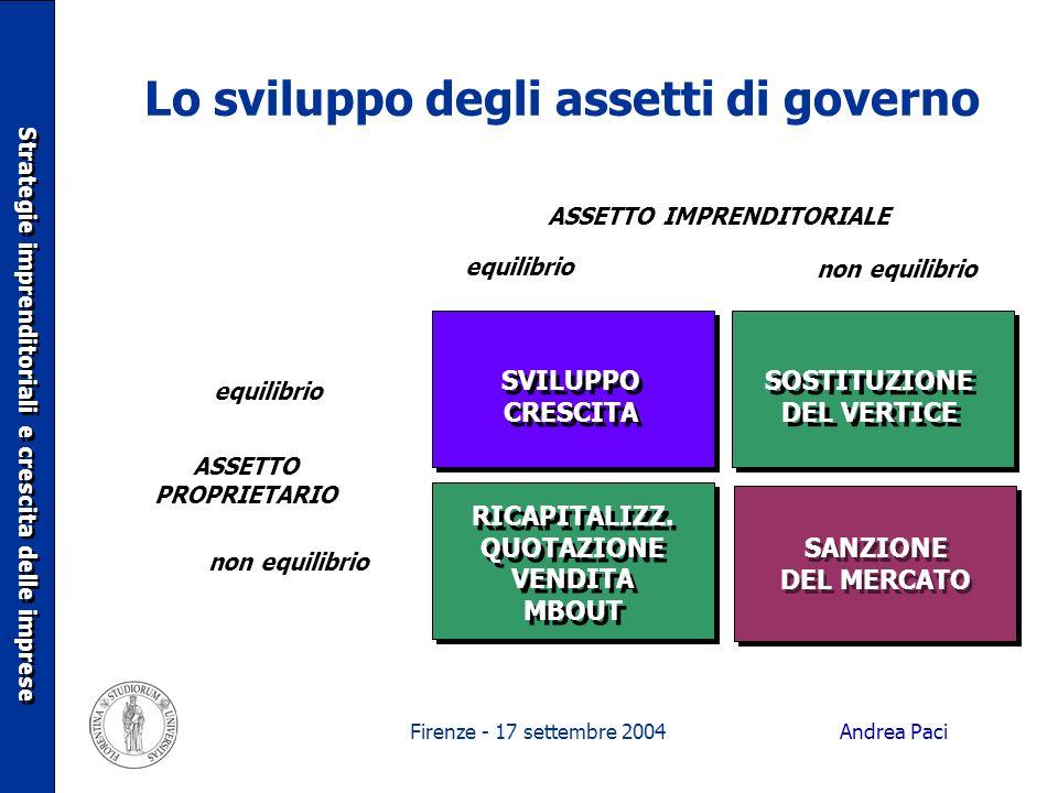 Firenze - 17 settembre 2004 Lo sviluppo degli assetti di governo SVILUPPO CRESCITA SOSTITUZIONE DEL VERTICE RICAPITALIZZ. QUOTAZIONE VENDITA MBOUT SAN