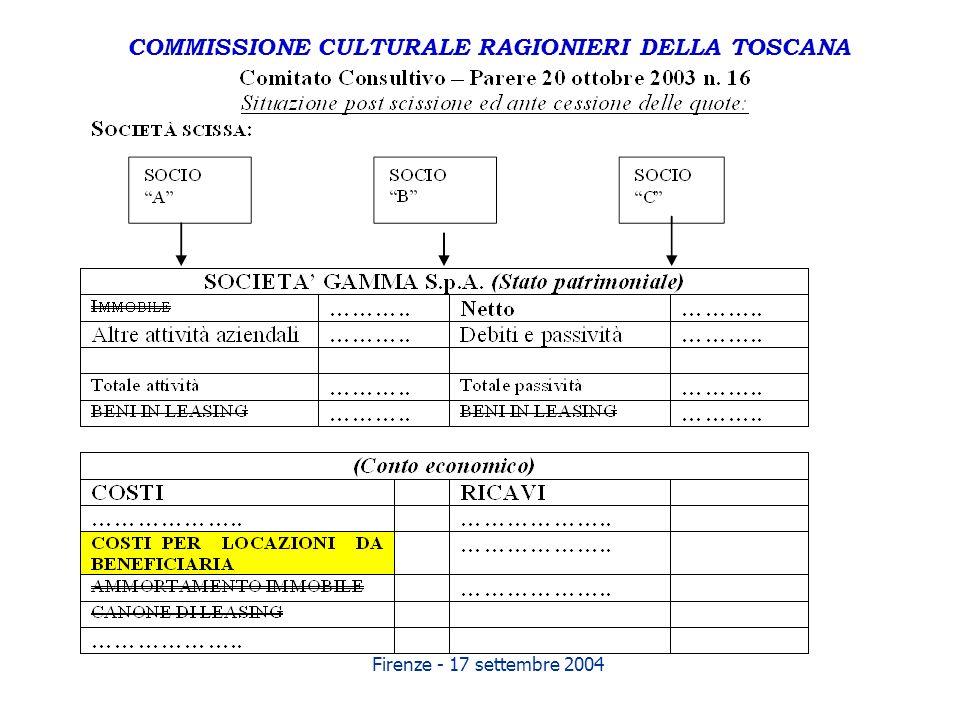 Firenze - 17 settembre 2004 COMMISSIONE CULTURALE RAGIONIERI DELLA TOSCANA