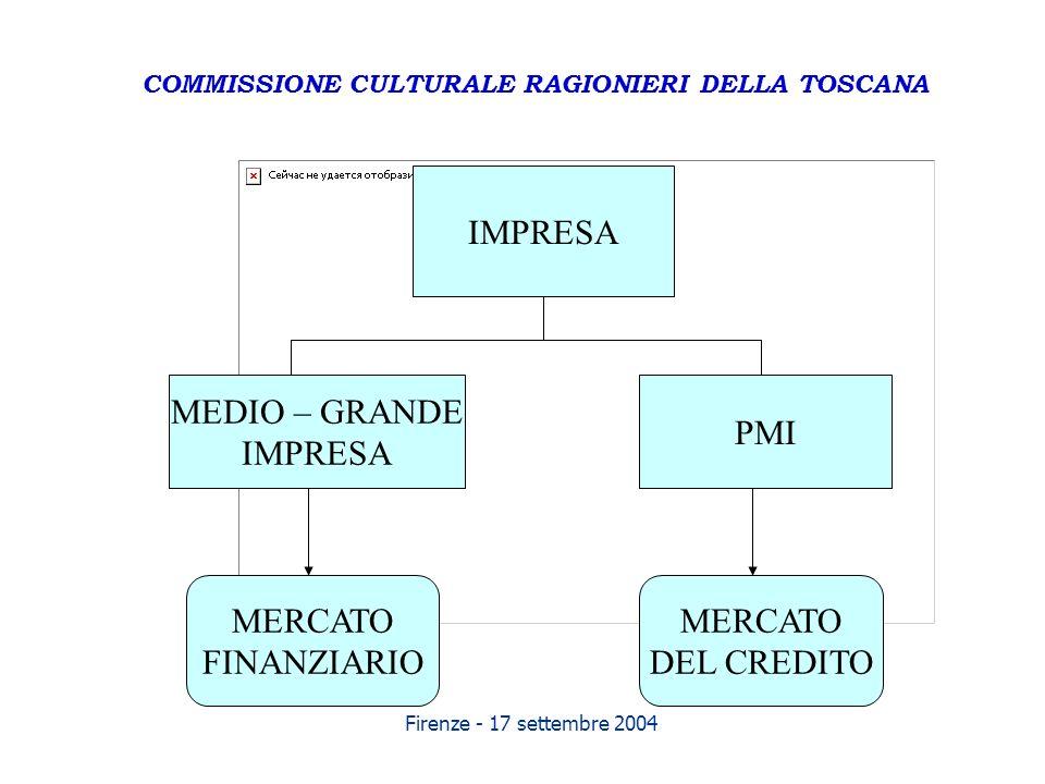 Firenze - 17 settembre 2004 IMPRESA MEDIO – GRANDE IMPRESA PMI MERCATO FINANZIARIO MERCATO DEL CREDITO COMMISSIONE CULTURALE RAGIONIERI DELLA TOSCANA