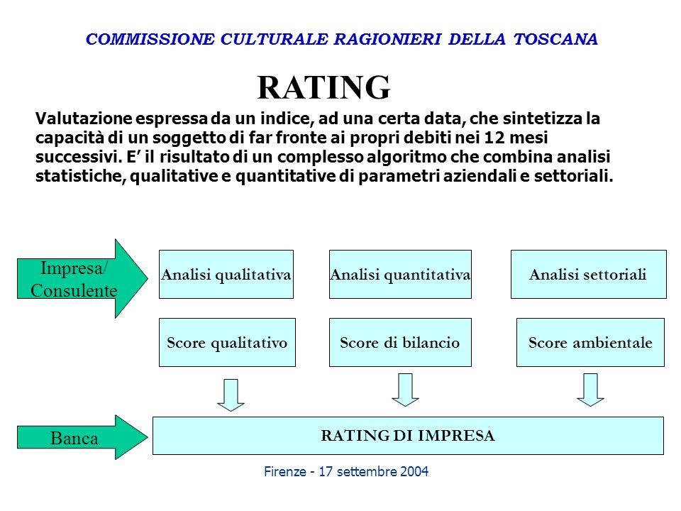Firenze - 17 settembre 2004 Valutazione espressa da un indice, ad una certa data, che sintetizza la capacità di un soggetto di far fronte ai propri de