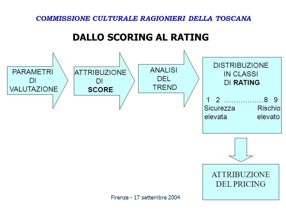 Firenze - 17 settembre 2004 DALLO SCORING AL RATING PARAMETRI DI VALUTAZIONE ATTRIBUZIONE DI SCORE ANALISI DEL TREND DISTRIBUZIONE IN CLASSI DI RATING