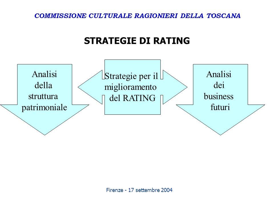 Firenze - 17 settembre 2004 STRATEGIE DI RATING Strategie per il miglioramento del RATING Analisi dei business futuri Analisi della struttura patrimon