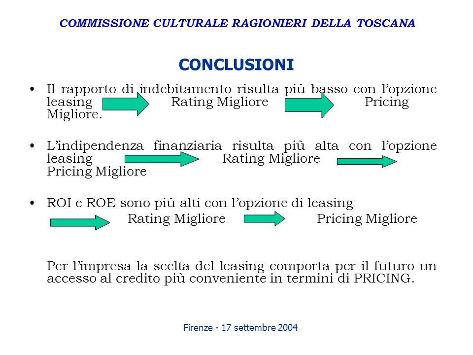 Firenze - 17 settembre 2004 CONCLUSIONI Il rapporto di indebitamento risulta più basso con lopzione leasing Rating Migliore Pricing Migliore. Lindipen