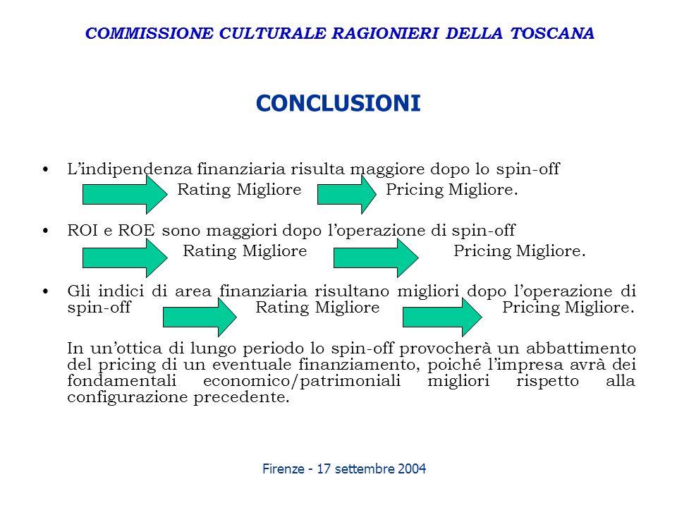 Firenze - 17 settembre 2004 CONCLUSIONI Lindipendenza finanziaria risulta maggiore dopo lo spin-off Rating Migliore Pricing Migliore. ROI e ROE sono m