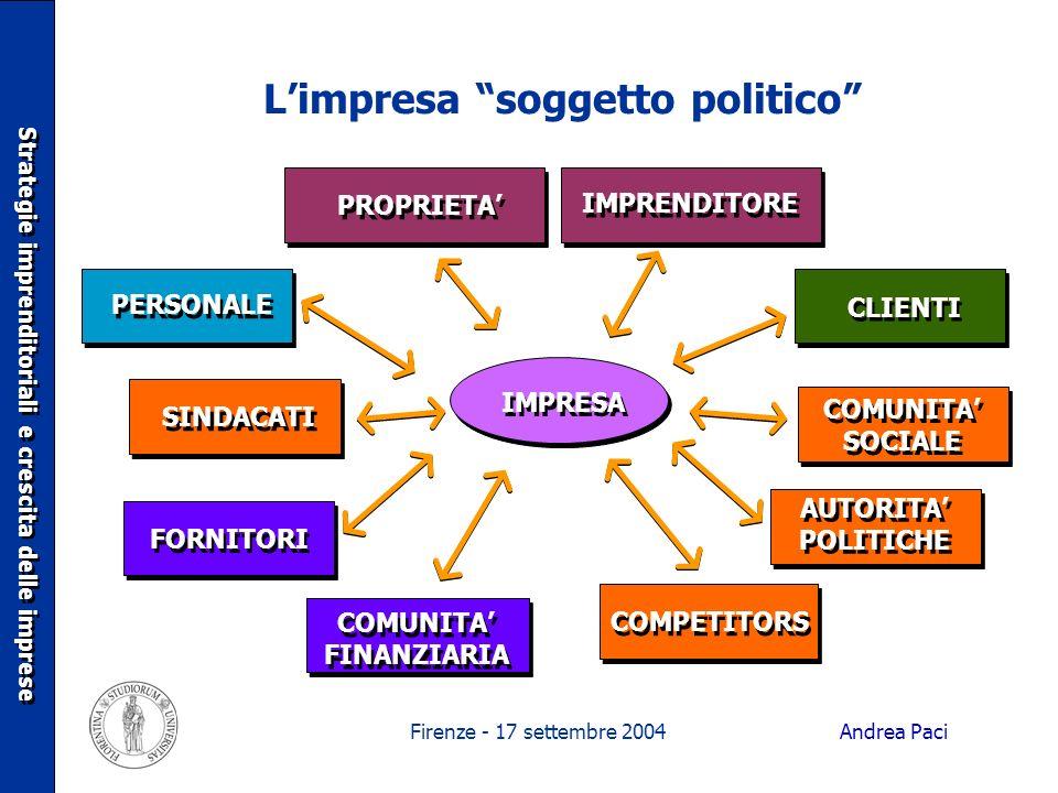 Firenze - 17 settembre 2004 Limpresa soggetto politico IMPRESA COMUNITA FINANZIARIA FORNITORI CLIENTI COMPETITORS AUTORITA POLITICHE COMUNITA SOCIALE
