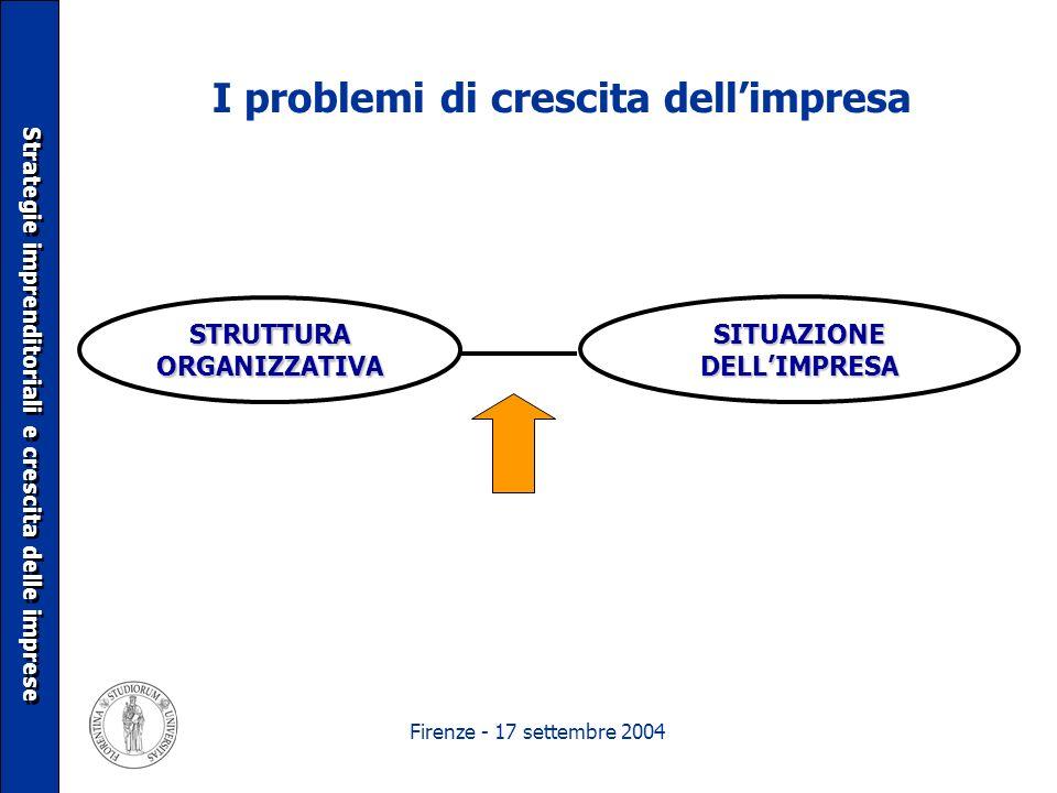Firenze - 17 settembre 2004 I problemi di crescita dellimpresa Strategie imprenditoriali e crescita delle imprese STRUTTURA ORGANIZZATIVA SITUAZIONE D