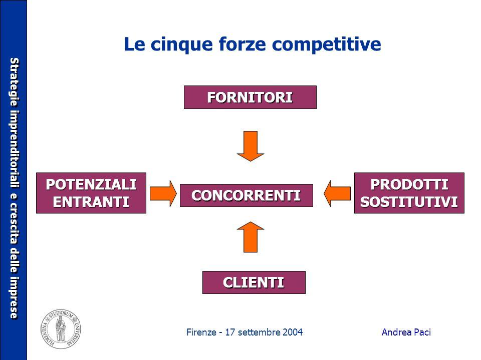 Firenze - 17 settembre 2004 Le cinque forze competitive Strategie imprenditoriali e crescita delle imprese FORNITORI POTENZIALI ENTRANTI PRODOTTI SOST