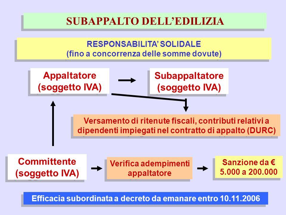 14 SUBAPPALTO DELLEDILIZIA RESPONSABILITA SOLIDALE (fino a concorrenza delle somme dovute) Appaltatore (soggetto IVA) Appaltatore (soggetto IVA) Versa