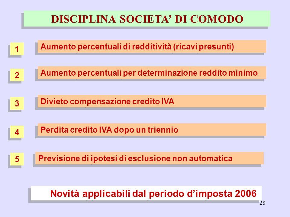 28 DISCIPLINA SOCIETA DI COMODO Novità applicabili dal periodo dimposta 2006 Aumento percentuali di redditività (ricavi presunti) Aumento percentuali