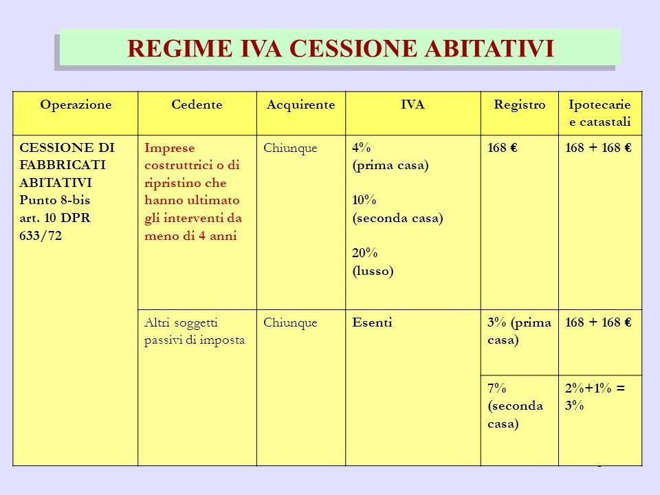 3 REGIME IVA CESSIONE ABITATIVI OperazioneCedenteAcquirenteIVARegistroIpotecarie e catastali CESSIONE DI FABBRICATI ABITATIVI Punto 8-bis art. 10 DPR