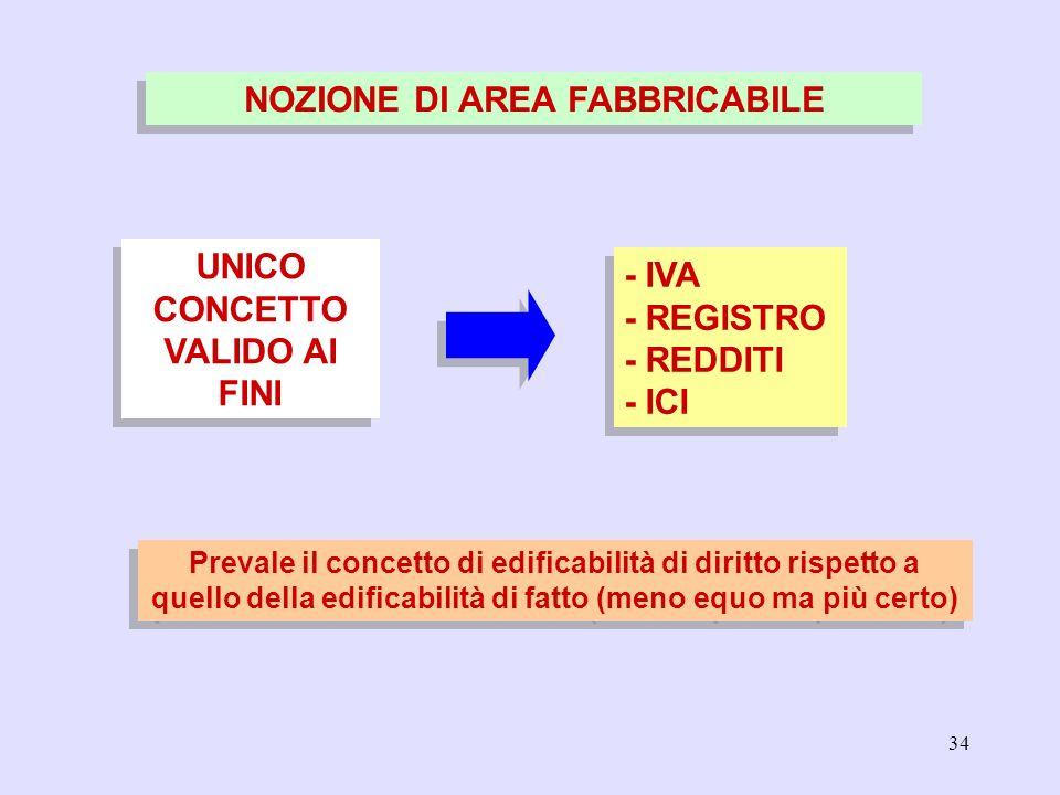 34 NOZIONE DI AREA FABBRICABILE - IVA - REGISTRO - REDDITI - ICI - IVA - REGISTRO - REDDITI - ICI Prevale il concetto di edificabilità di diritto risp