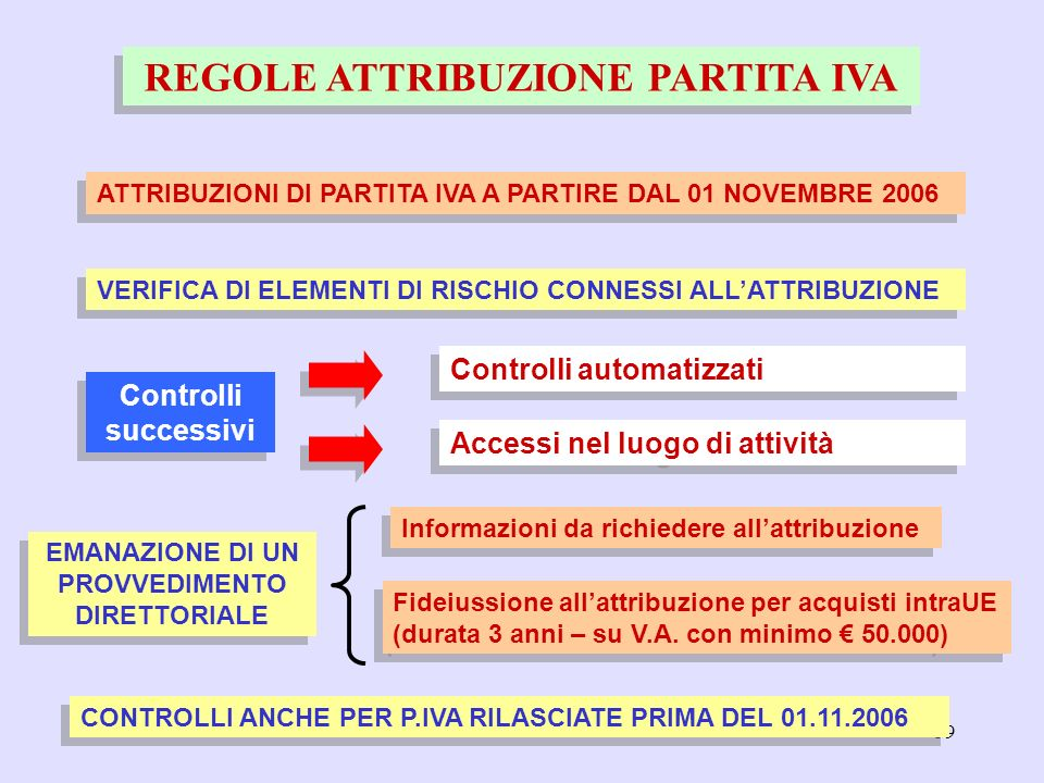 59 REGOLE ATTRIBUZIONE PARTITA IVA ATTRIBUZIONI DI PARTITA IVA A PARTIRE DAL 01 NOVEMBRE 2006 VERIFICA DI ELEMENTI DI RISCHIO CONNESSI ALLATTRIBUZIONE