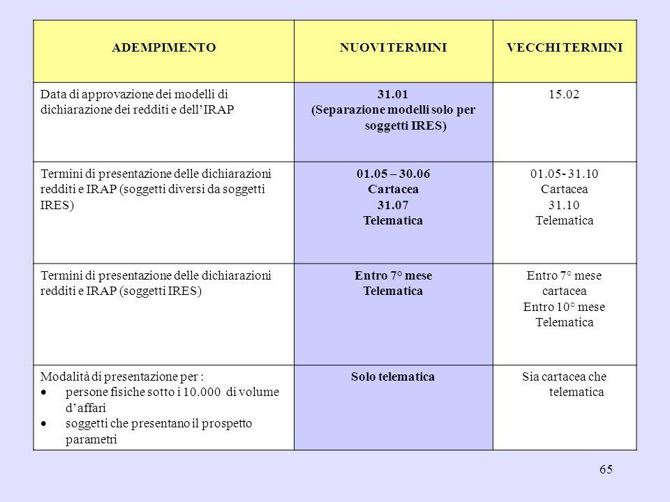 65 ADEMPIMENTONUOVI TERMINIVECCHI TERMINI Data di approvazione dei modelli di dichiarazione dei redditi e dellIRAP 31.01 (Separazione modelli solo per