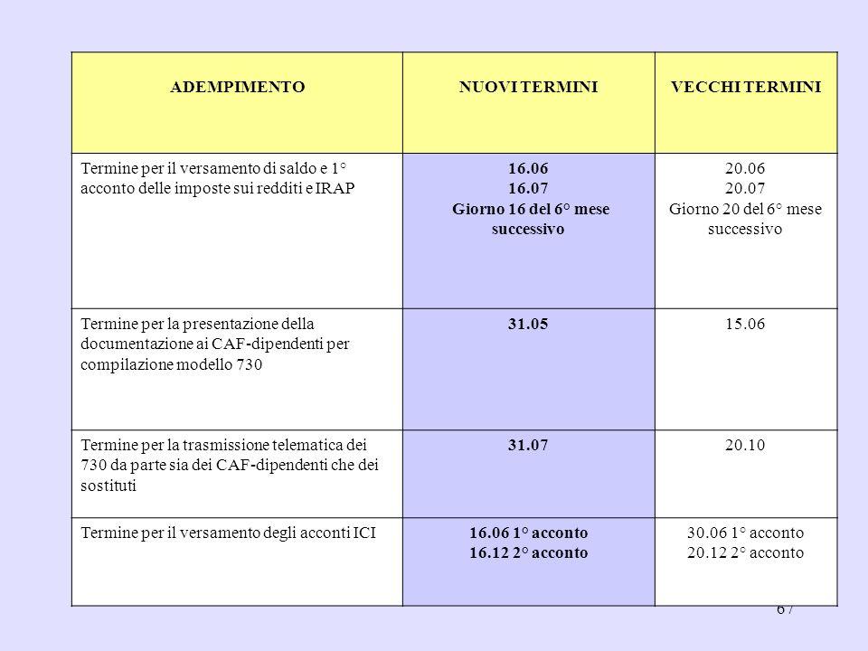 67 ADEMPIMENTONUOVI TERMINIVECCHI TERMINI Termine per il versamento di saldo e 1° acconto delle imposte sui redditi e IRAP 16.06 16.07 Giorno 16 del 6