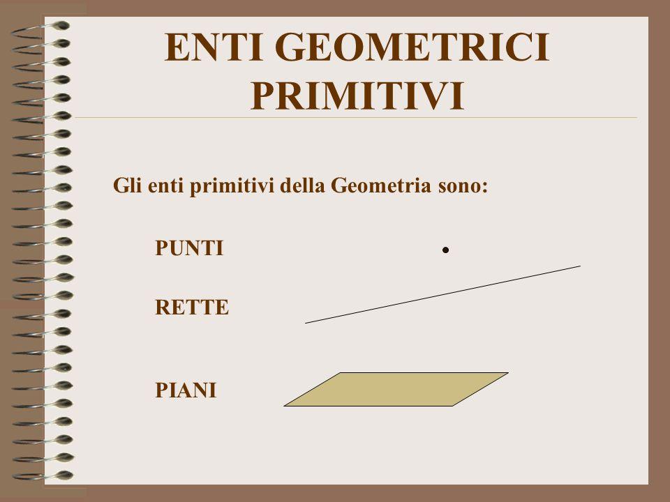 ENTI GEOMETRICI PRIMITIVI Gli enti primitivi della Geometria sono: PUNTI RETTE PIANI