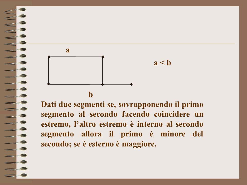 a b Dati due segmenti se, sovrapponendo il primo segmento al secondo facendo coincidere un estremo, laltro estremo è interno al secondo segmento allor