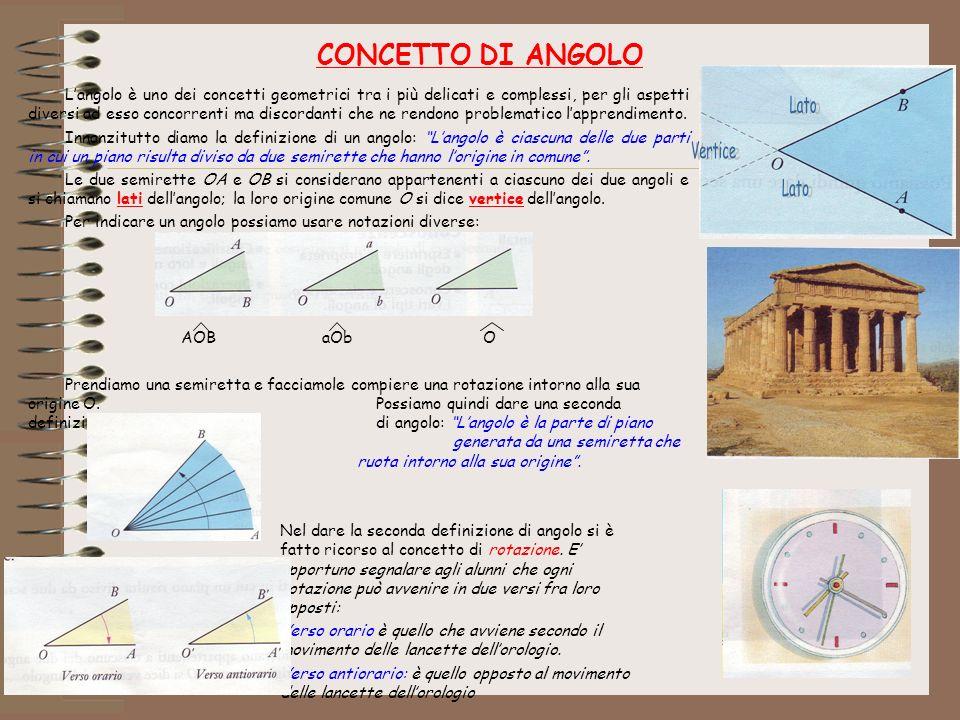 CONCETTO DI ANGOLO Langolo è uno dei concetti geometrici tra i più delicati e complessi, per gli aspetti diversi ad esso concorrenti ma discordanti ch