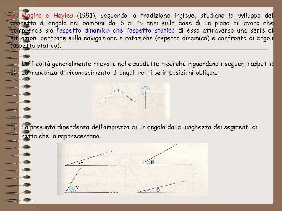 Magina e Hoyles (1991), seguendo la tradizione inglese, studiano lo sviluppo del concetto di angolo nei bambini dai 6 ai 15 anni sulla base di un pian