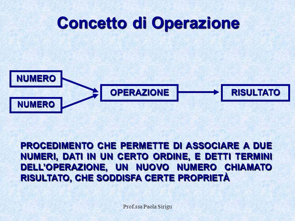 Prof.ssa Paola Sirigu Concetto di Operazione NUMERO NUMERO OPERAZIONE RISULTATO PROCEDIMENTO CHE PERMETTE DI ASSOCIARE A DUE NUMERI, DATI IN UN CERTO