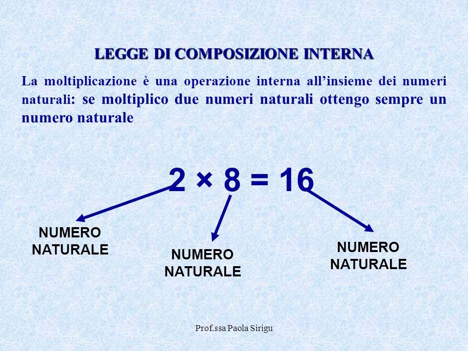 Prof.ssa Paola Sirigu LEGGE DI COMPOSIZIONE INTERNA La moltiplicazione è una operazione interna allinsieme dei numeri naturali : se moltiplico due num