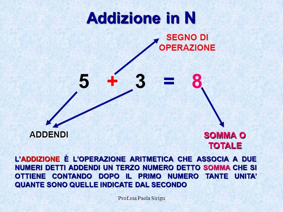 Prof.ssa Paola Sirigu Addizione in N 5+3=85+3=8 ADDENDI SOMMA O TOTALE SEGNO DI OPERAZIONE LADDIZIONE È LOPERAZIONE ARITMETICA CHE ASSOCIA A DUE NUMER