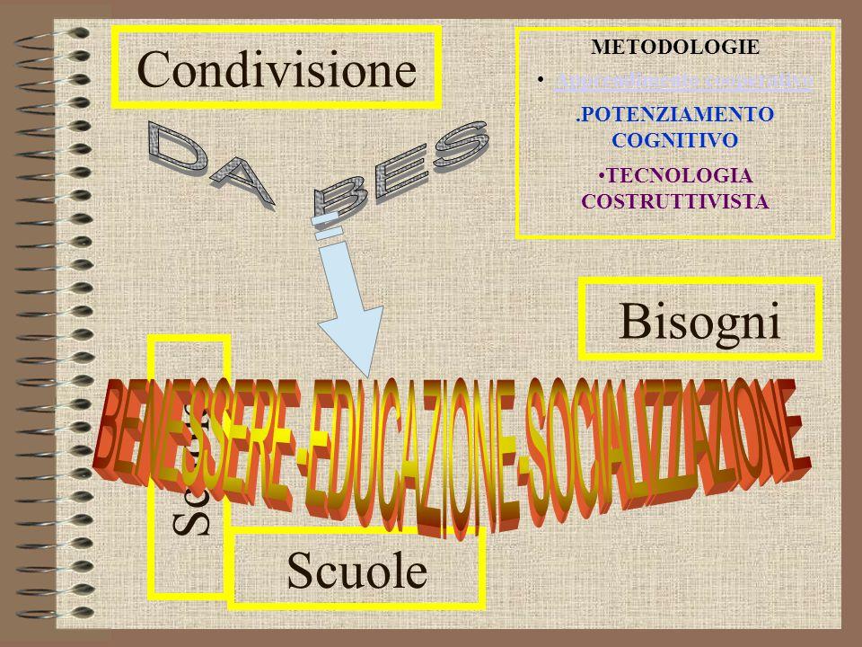Scuole METODOLOGIE Apprendimento cooperativo.POTENZIAMENTO COGNITIVO TECNOLOGIA COSTRUTTIVISTA Bisogni Condivisione Scuole