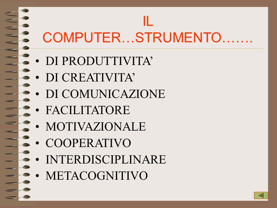 IL COMPUTER…STRUMENTO……. DI PRODUTTIVITA DI CREATIVITA DI COMUNICAZIONE FACILITATORE MOTIVAZIONALE COOPERATIVO INTERDISCIPLINARE METACOGNITIVO