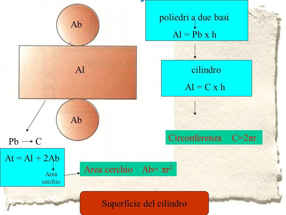 Ab Pb C Al poliedri a due basi Al = Pb x h cilindro Al = C x h At = Al + 2Ab Area cerchio Area cerchio Ab= πr 2 Superficie del cilindro Circonferenza C=2πr