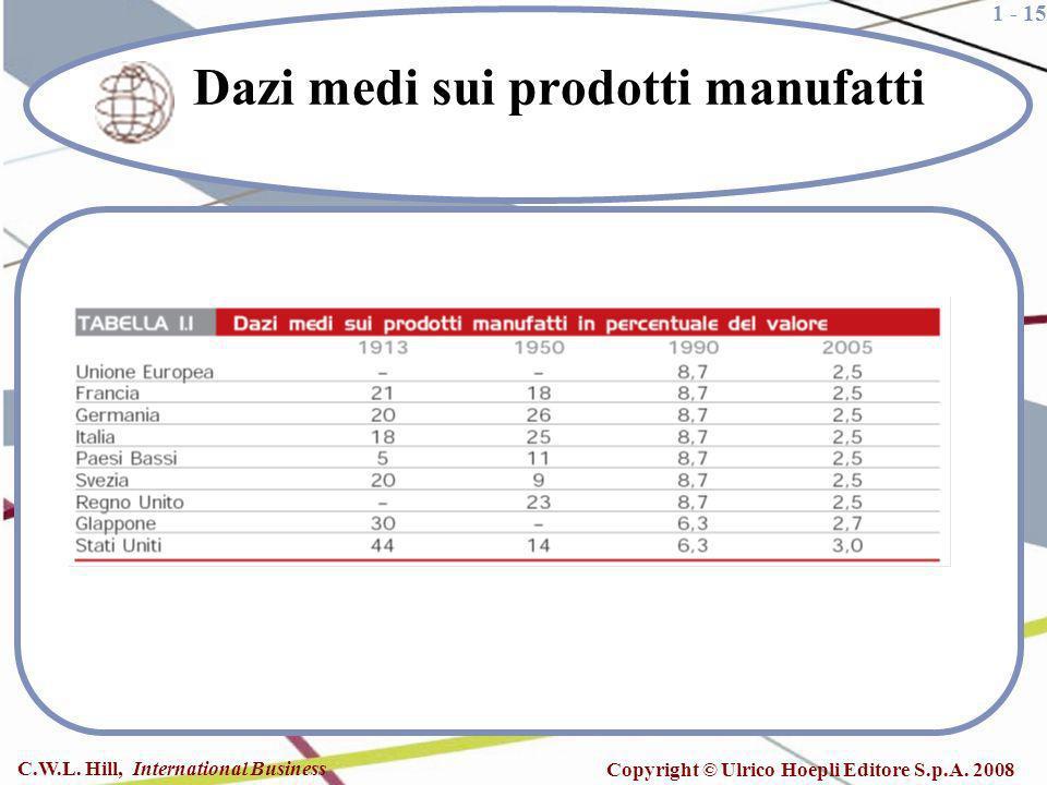 1 - 15 C.W.L. Hill, International Business Copyright © Ulrico Hoepli Editore S.p.A. 2008 Dazi medi sui prodotti manufatti